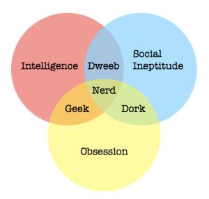 Nerd_Dork_Geek_Dweeb