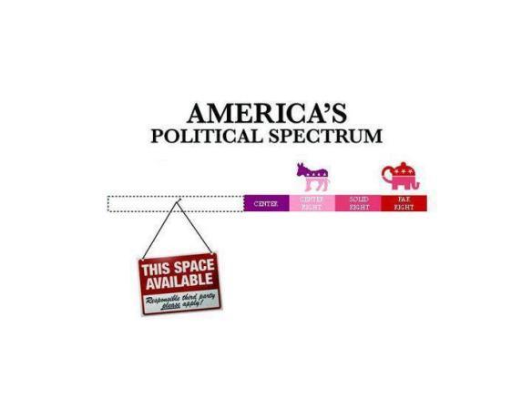 America's Political Spectrum
