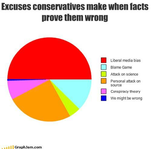 Conservative Excuses